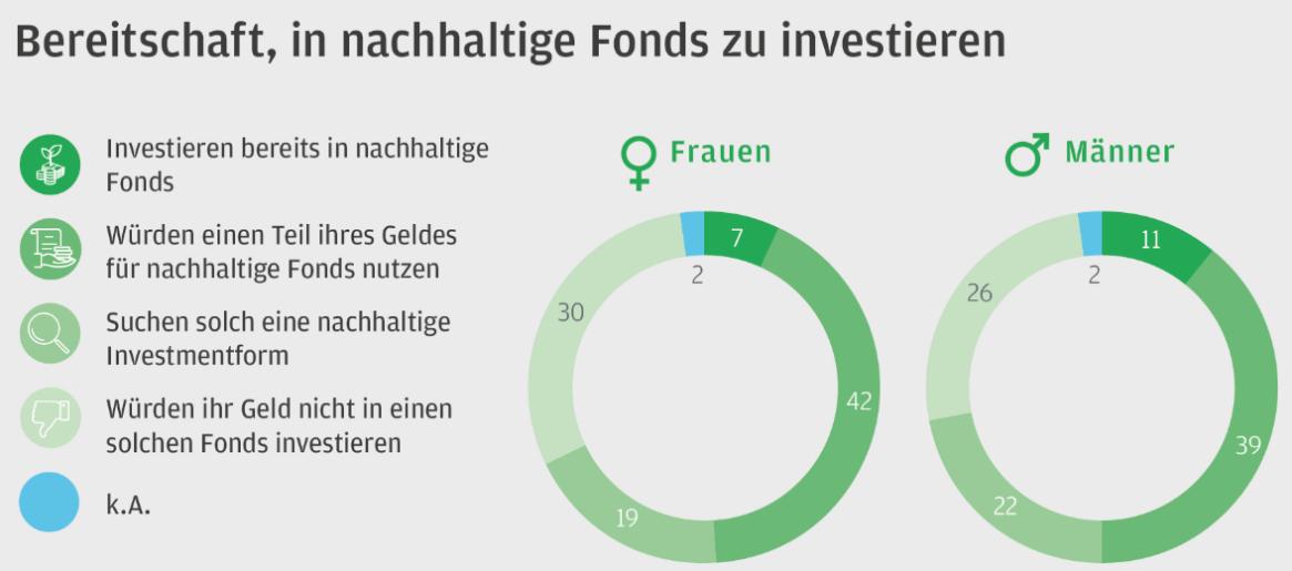 Bereitschaft, in nachhaltige Fonds zu investieren