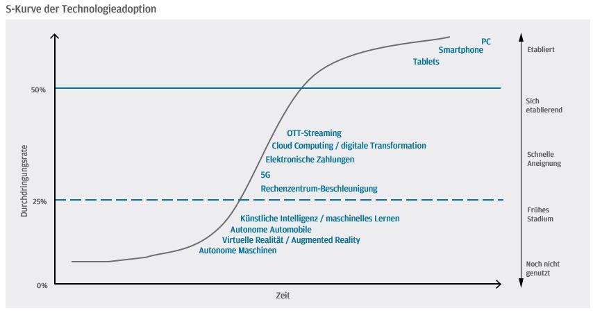S-Kurve der Technologieadaption
