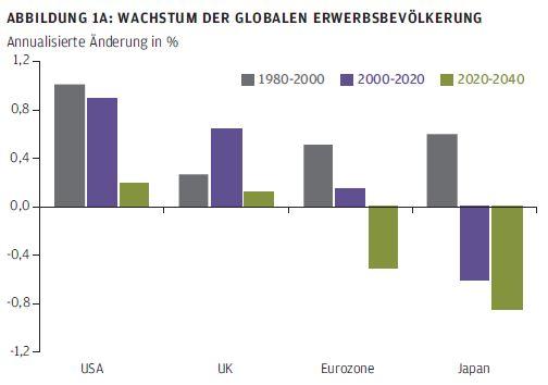Wachstum der globalen Erwerbsbevölkerung
