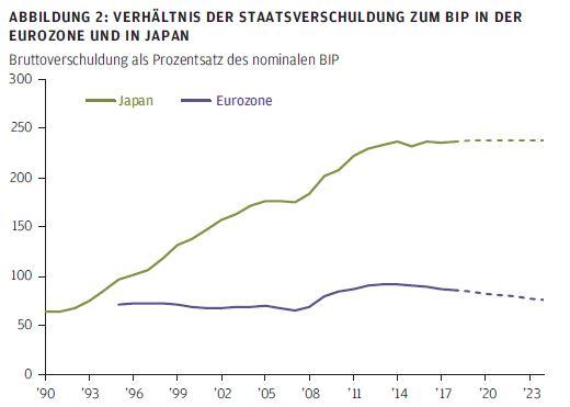 Verhältnis der Staatsverschuldung zum BIP in der Eurozone und in Japan