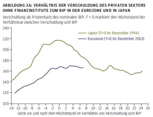 Verhältnis der Verschuldung des privaten Sektors ohne Finanzinstitute zum BIP in der Eurozone und in Japan