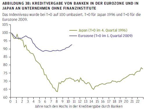 Kreditvergabe von Banken in der Eurozone und in Japan an Unternehmen ohne Finanzinstitute