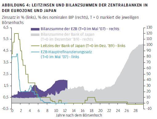 Leitzinsen und Bilanzsummen der Zentralbanken in der Eurozone und Japan
