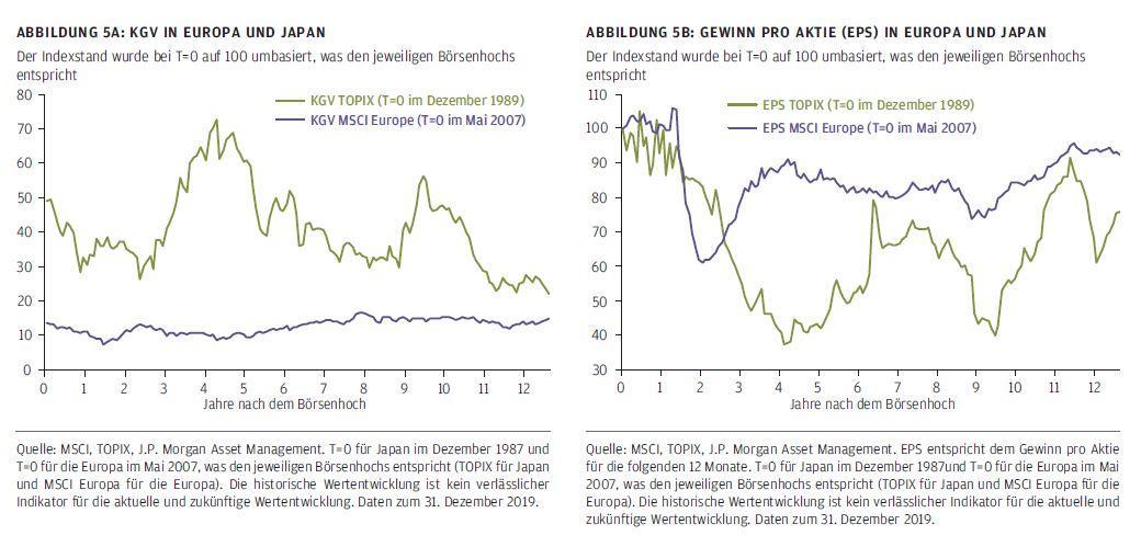 KGV In Europa und Japan/ Gewinn pro Aktie (EPS) in Europa und Japan