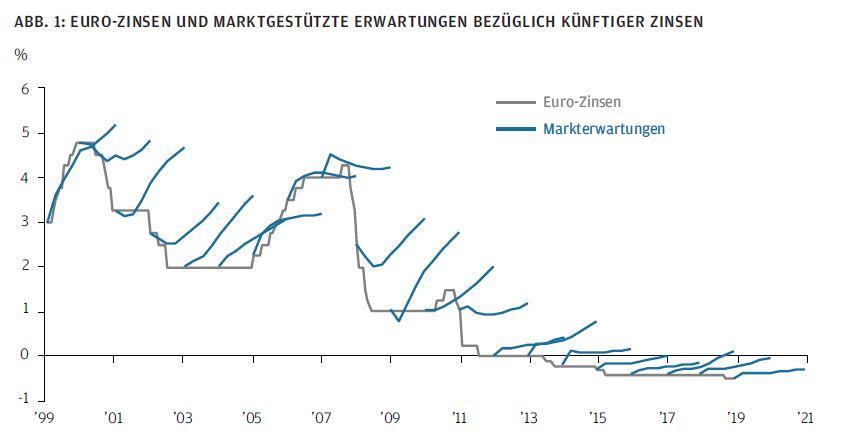 Euro-Zinsen und marktgeschützte Erwartungen bezüglich künftiger Zinsen