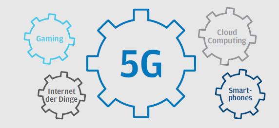 5G_IoT_Gaming_Cloud_Smartphone