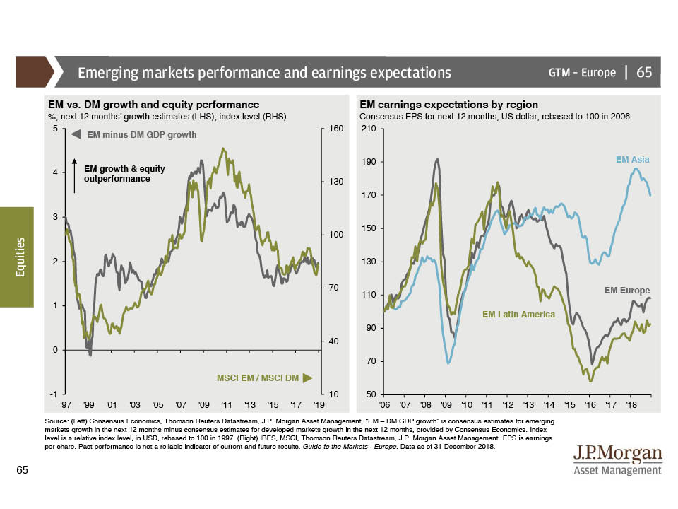 JPMorgan Guide to the Market - slide 65 - Emerging markets performance and earnings expectations December 2018 EN