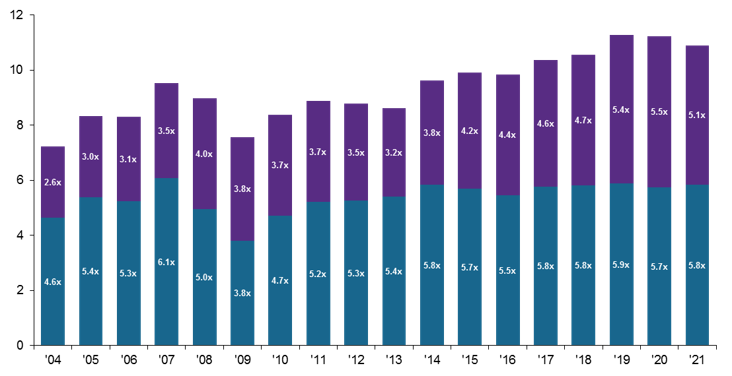 U.S. LBO PPMs, equity and debt over trailing EBITDA