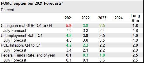 FOMC September 2021 Forecasts