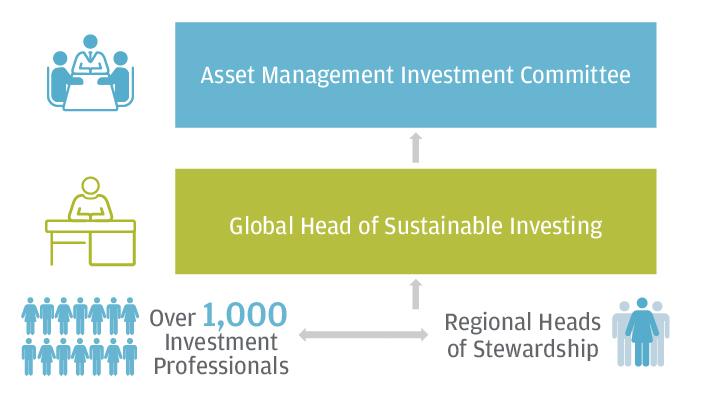 JPMorgan Investment Stewardship ESG Organization Chart