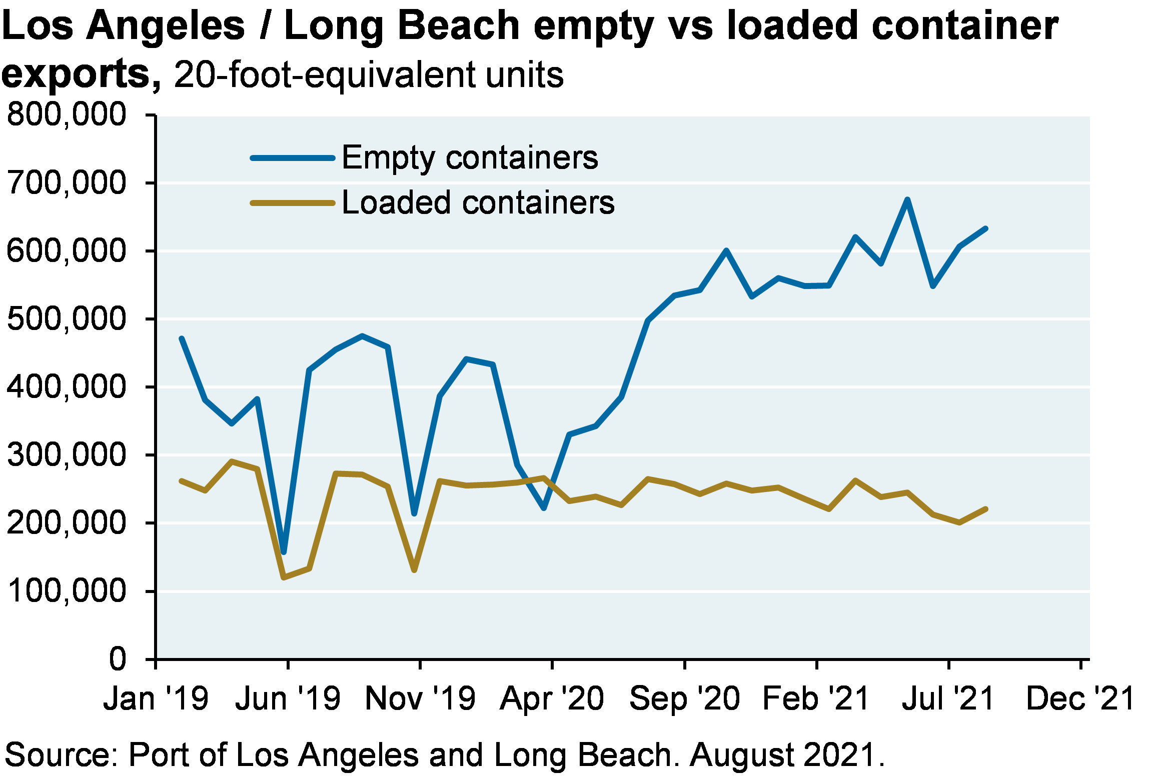 Line chart shows Los Angeles / Long Beach empty vs loaded container exports, shown as 20-foot-equivalent units. Loaded container exports has stayed relatively constant at around 200,000 20-foot-equivalent units, while empty containers has spiked to around 600,000 20-foot equivalent units.