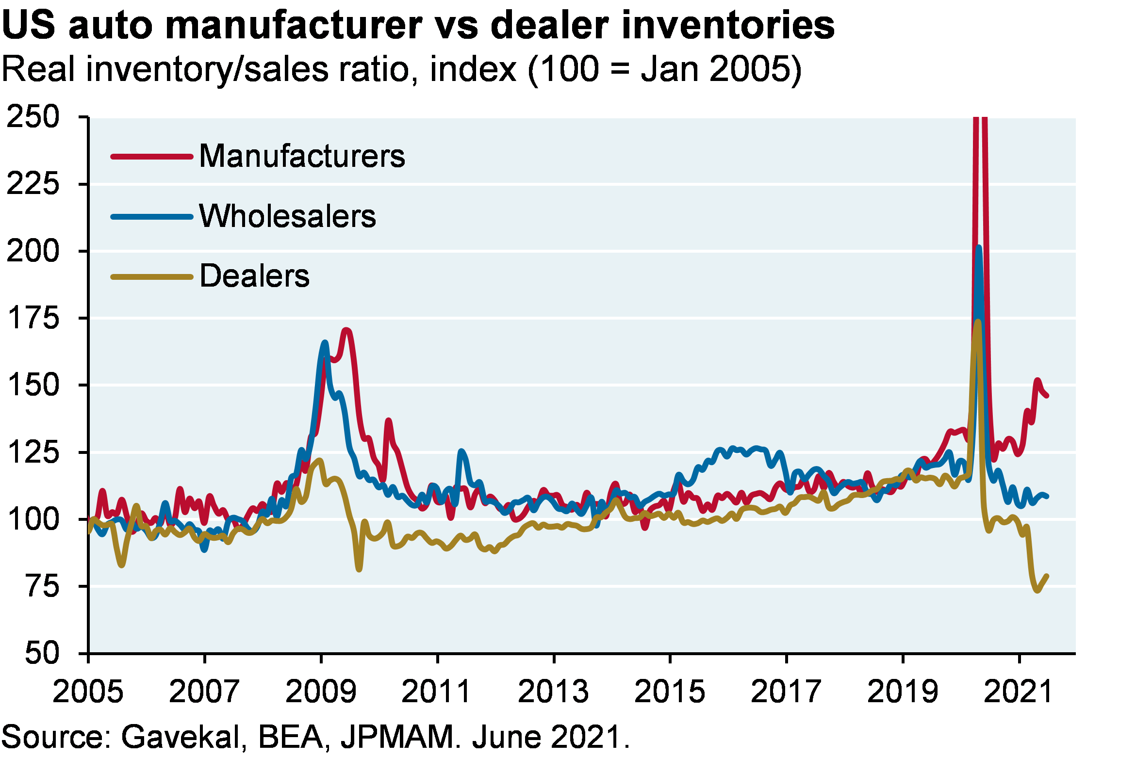 Line chart shows inventory to sales ratios for US auto manufacturers, wholesalers and dealers. Automaker inventories have recently been piling up as the supply shortage continues, while wholesalers and dealer inventories have fallen.