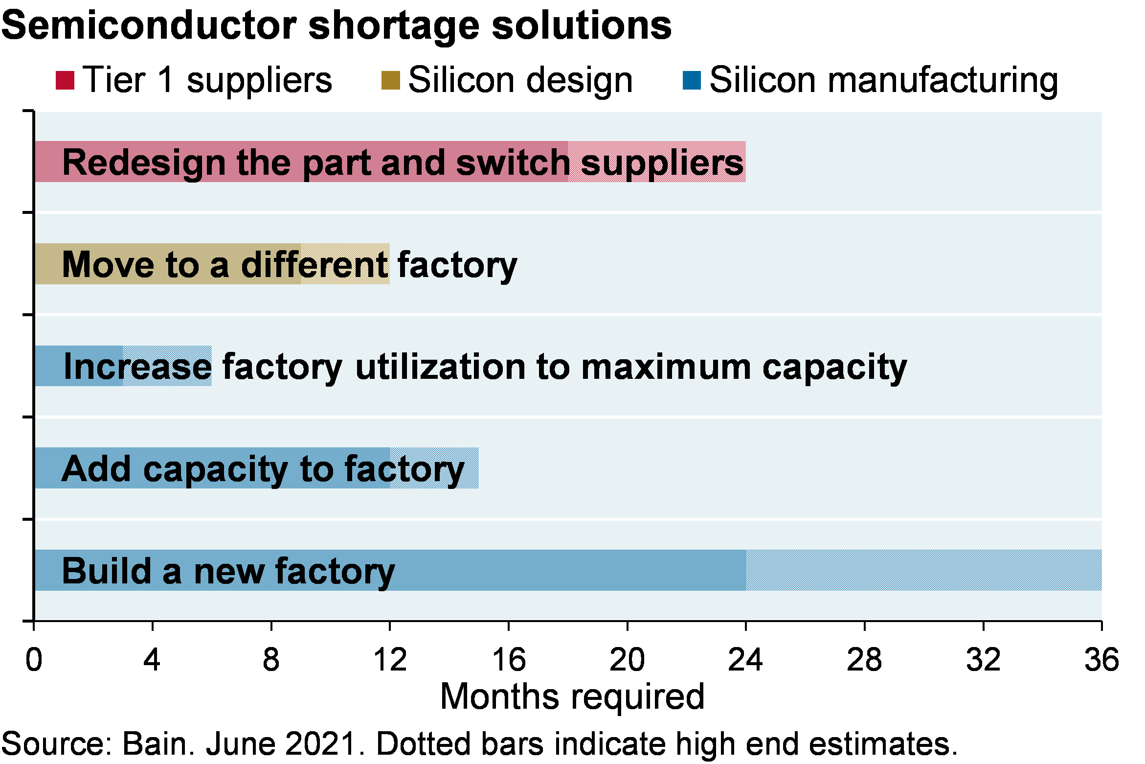 Bar chart shows the low and high range of months required to implement various solutions to the chip shortage problem. Tier 1 supplies can redesign parts and switch suppliers, taking 18-24 months. Silicon designers can move to a different factory, which would take about 9 to 12 months. Silicon manufacturers can either increase factory utilization (3-6 months), add factory capacity (12-15 months), or build a new factory (24-36 months).