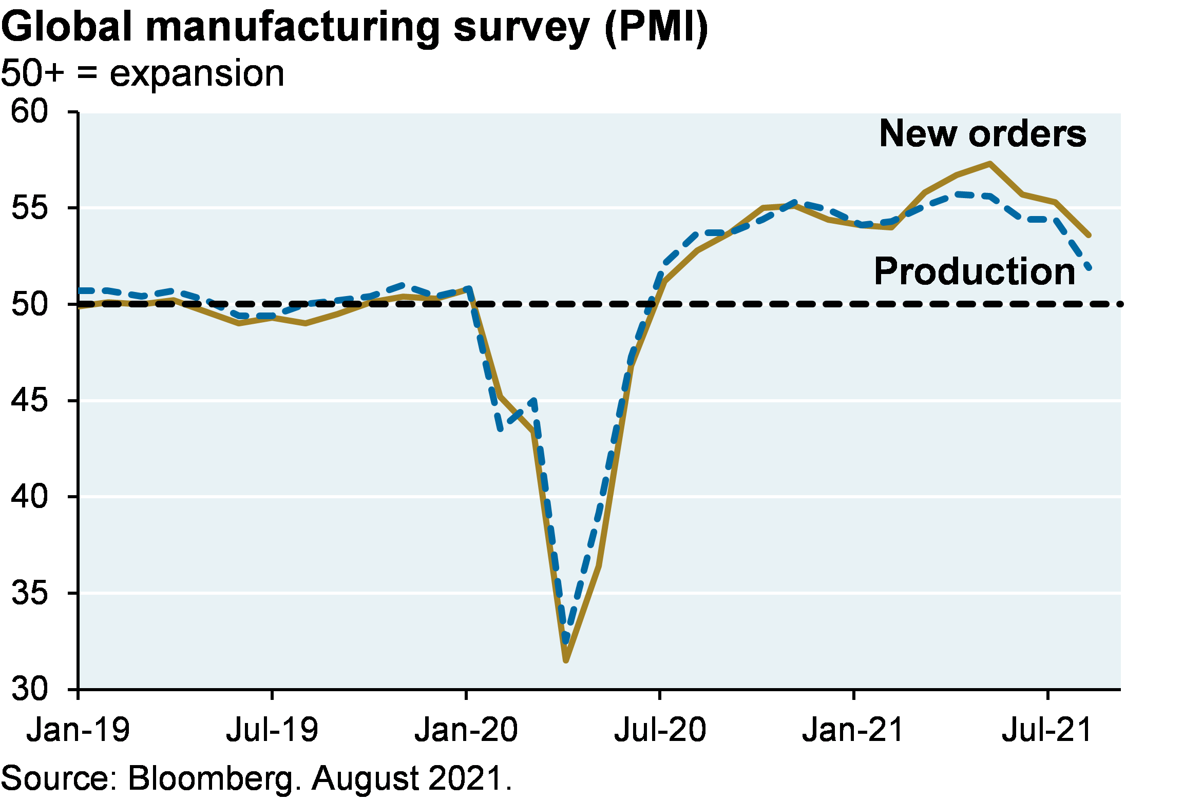 Line chart shows global manufacturing PMI, where a value of 50+ represents an expansion. Chart shows that manufacturing new orders and manufacturing production dropped to a value of nearly 30, steadily increased to 55, and have recently slightly declined, with new orders slightly below 55 and production at around 53.