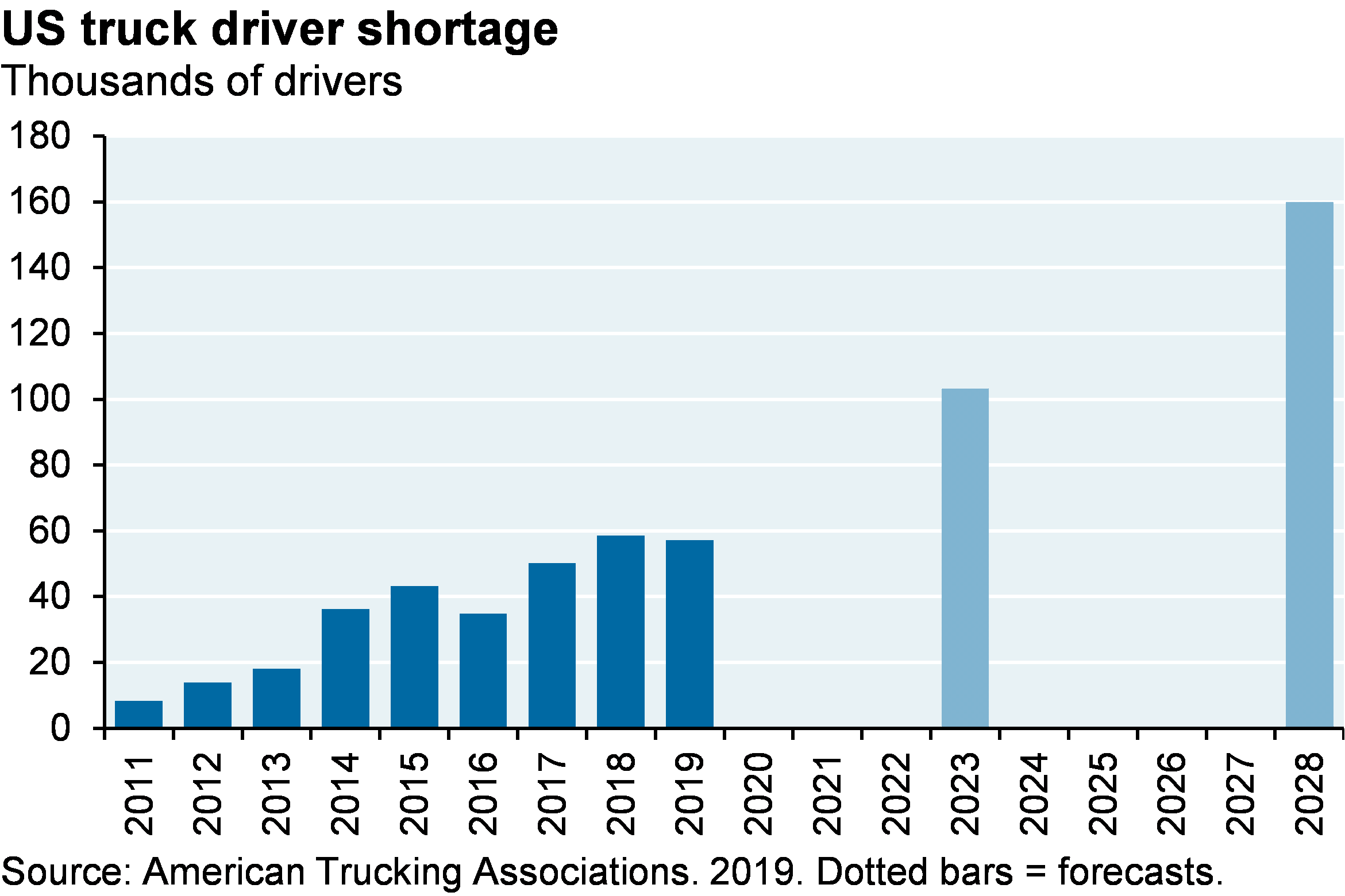 Bar chart which shows the truck driver shortage since 2011. The chart illustrates how there is a growing trucker shortage in the US, which is only projected to increase in the next few years. By 2028 the American Trucking Associations project the shortage will grow to 160,000 drivers.