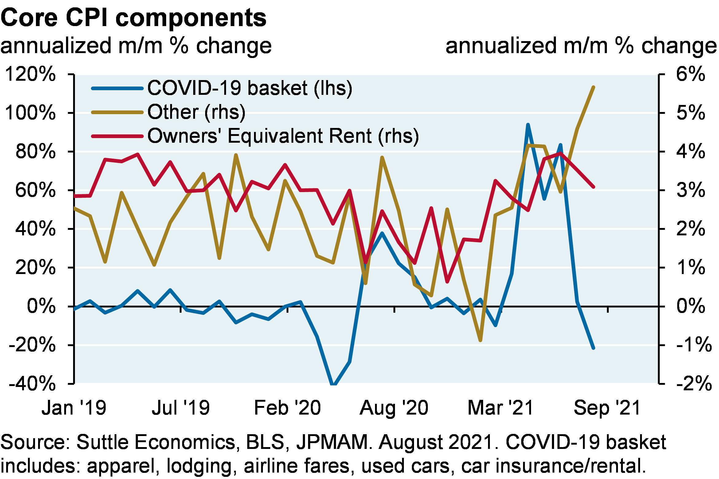 Line chart showing the components of CPI grouped by COVID-19 impacted consumer goods and services, owners' equivalent rent and all other goods and services in the Core Consumer Price Index. The COVID-19 basket includes apparel, lodging, airline fares, used cars, car insurance and car rentals. The August CPI report came in lower than expectations, which was mostly a function of COVID related declines in airfare, lodging and rental cars. These categories will probably bounce back when the Delta wave fades, and the other categories are still rising sharply.