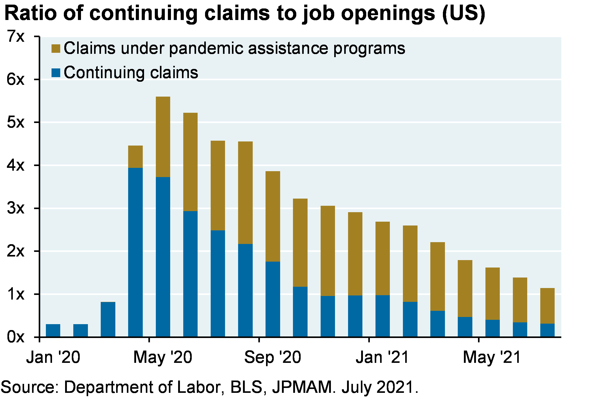 Stacked bar chart shows the ratio of continuing claims to job openings since the beginning of 2021. The chart breaks down all claims into two categories: claims under pandemic assistance programs and all other. The chart shows that 2/3 of those showing up in continuing claims are receiving some form of pandemic unemployment assistance.