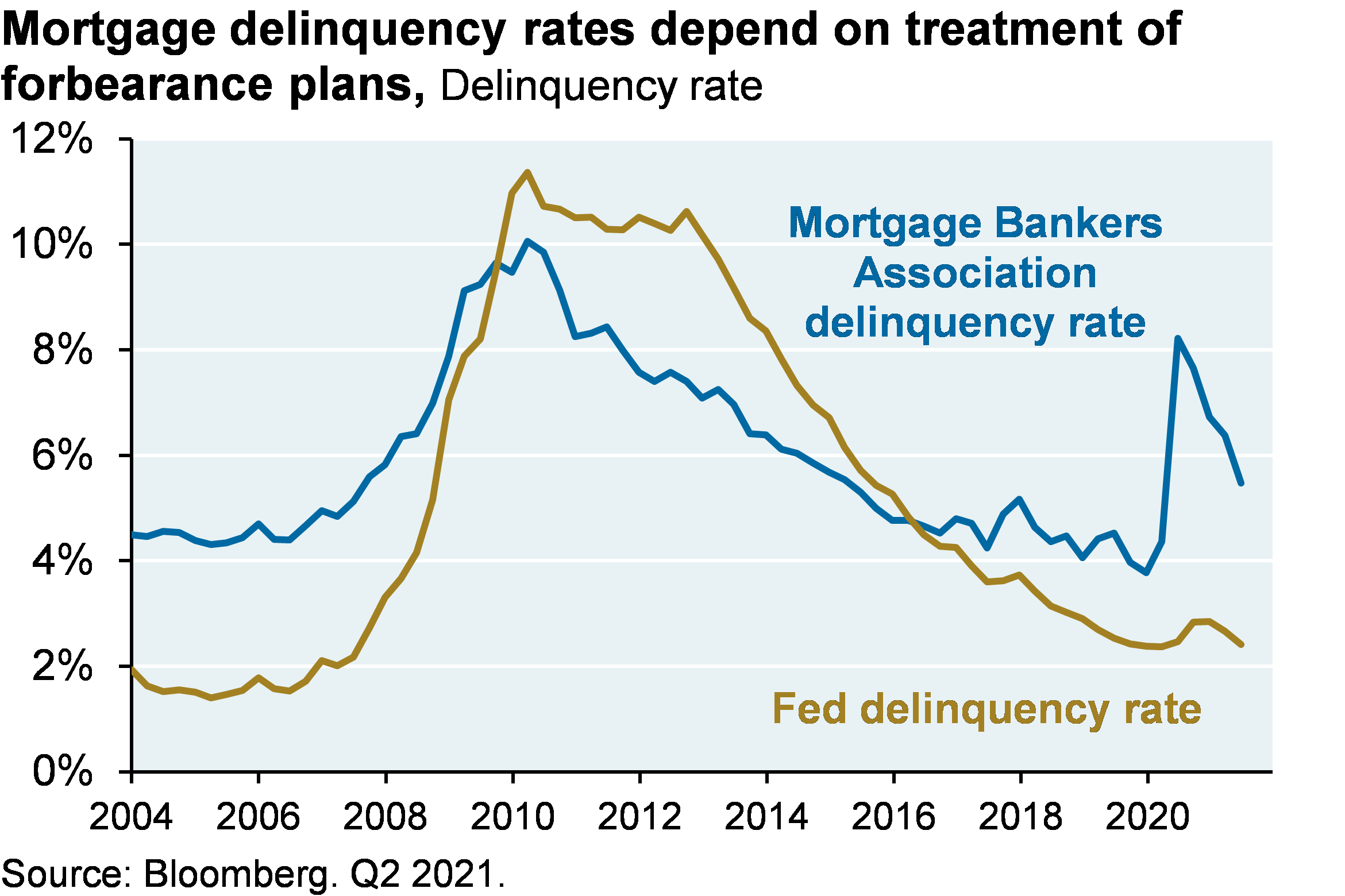 Line chart shows the gap between the Mortgage Bankers Association delinquency rate and the Fed delinquency rate. The MBA defines people deferring payments as delinquent whereas the Fed definition does not.