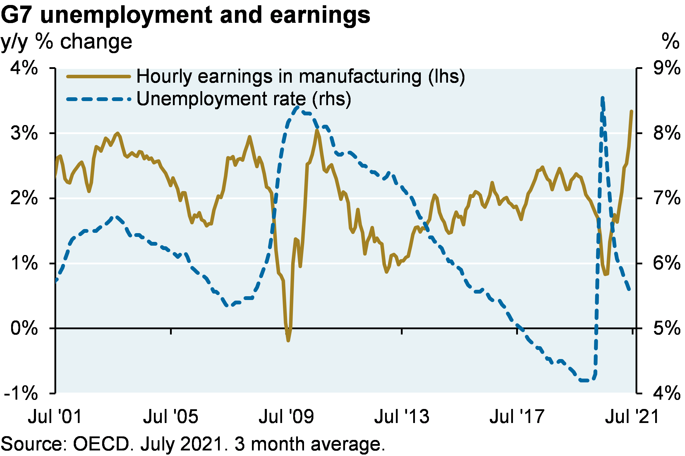 Line chart which plots manufacturing wages versus the unemployment rate in the G7. The chart shows that manufacturing wages are rising at a very high level (~3% since last year) given the prevailing level of unemployment.