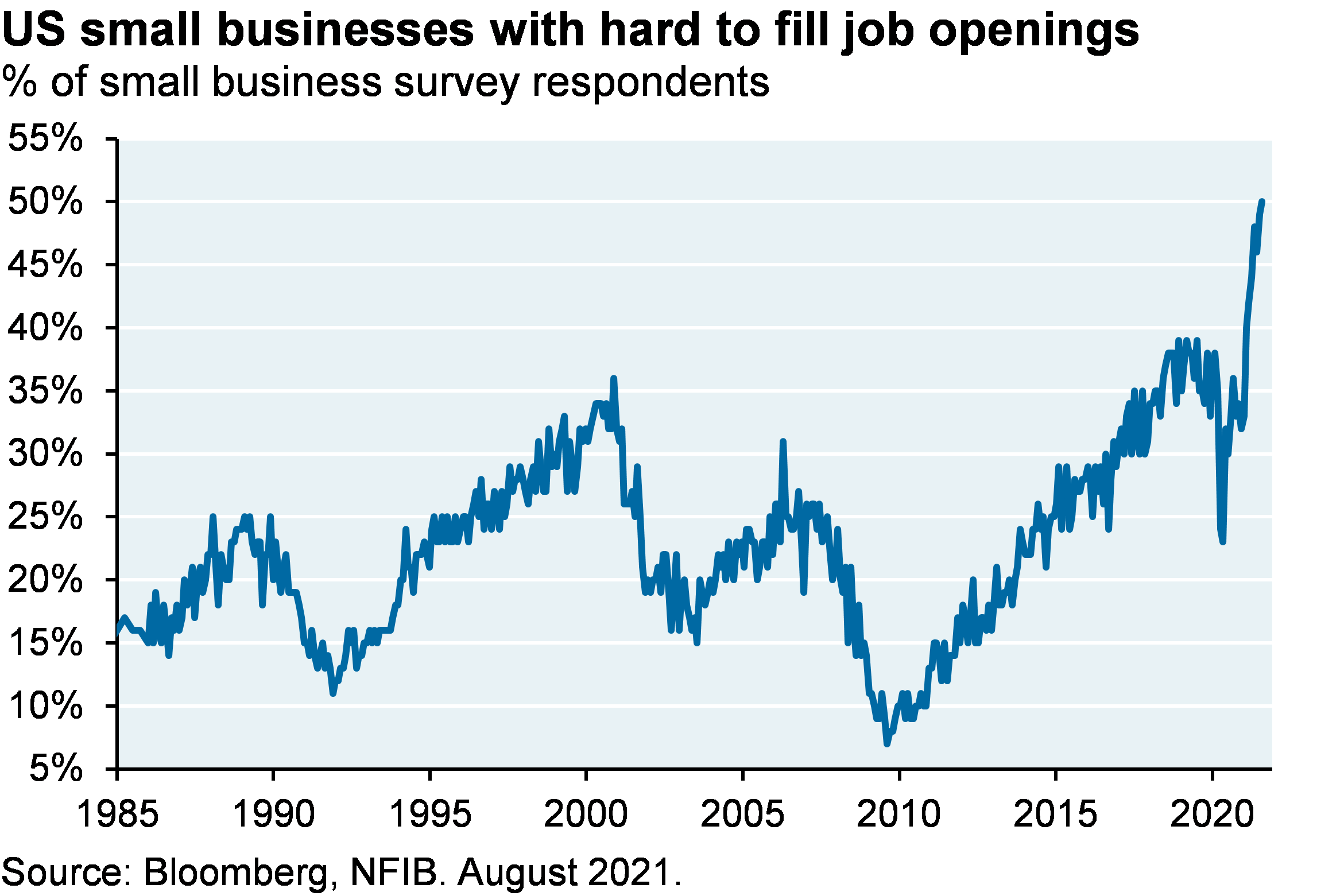 Line chart which should the percent of small businesses with hard to fill job openings. In August, 50% of small business owners said they had job openings they already couldn't fill, the highest level on record
