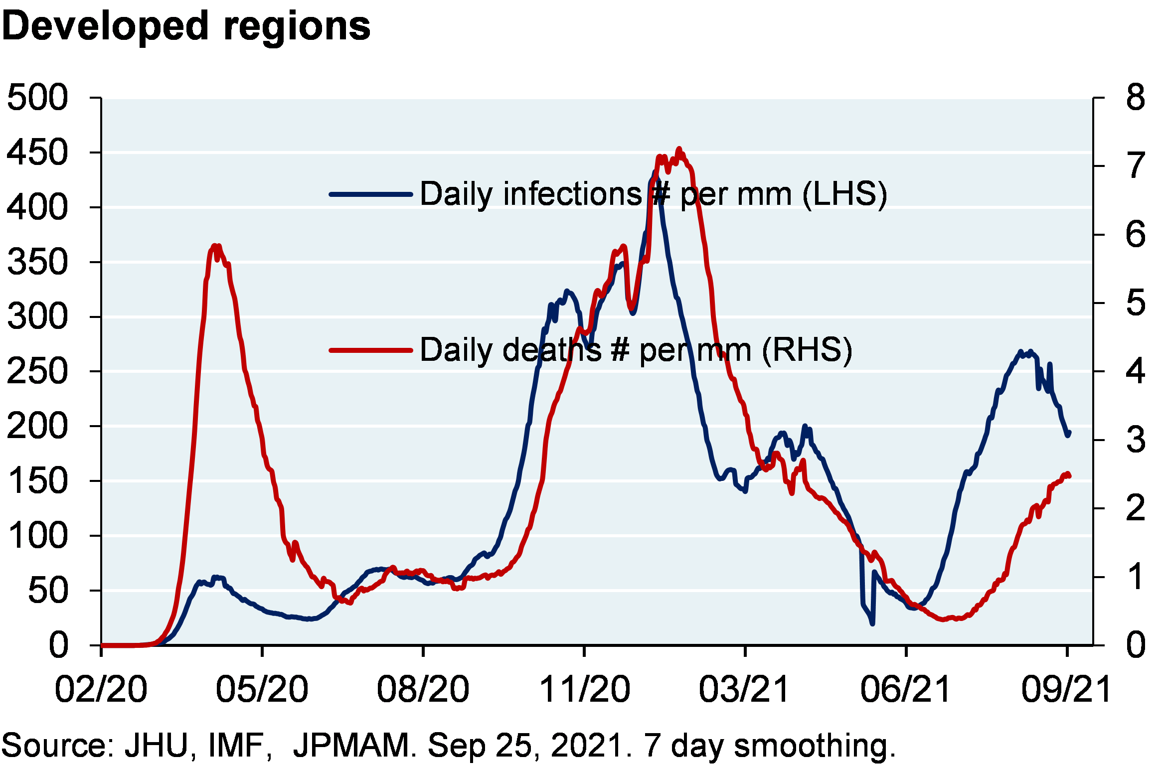 Line chart shows daily infections per million and daily deaths per million for the developed world. The rise in infections and mortality are much higher than was anticipated when the vaccination programs began. Daily infections are above 200 per mm and daily deaths are above 2 per mm.