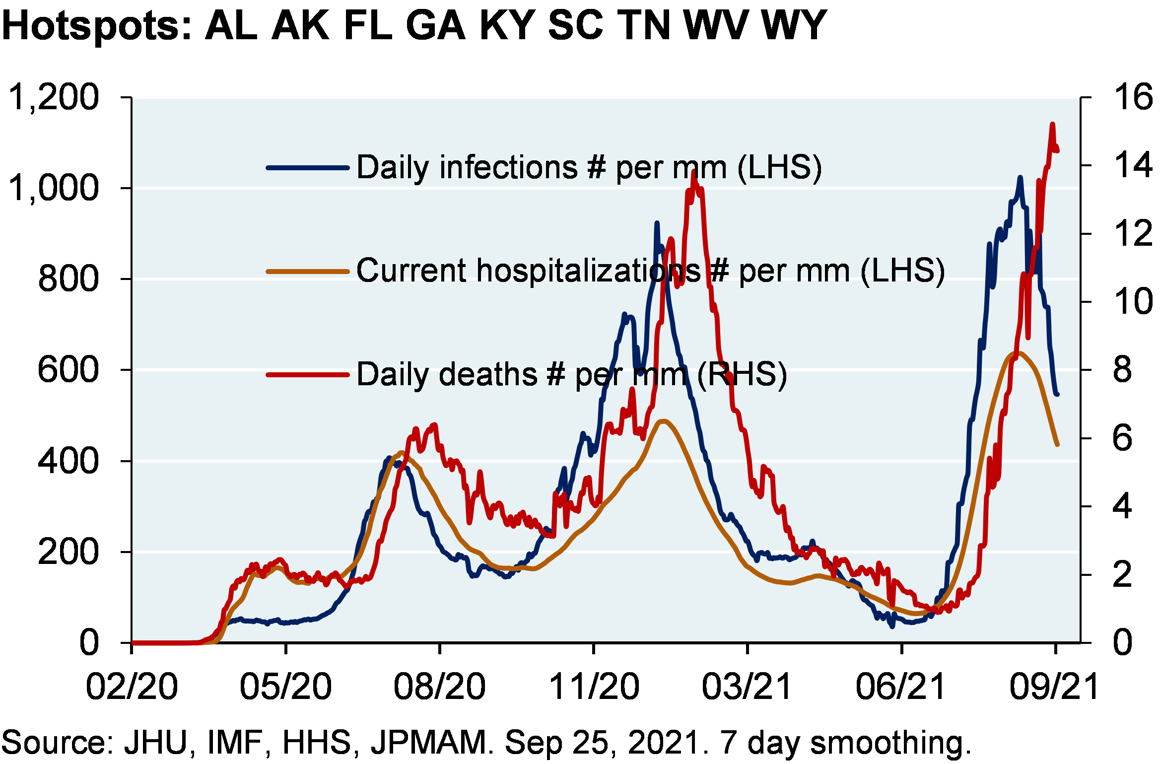 Line chart shows daily infections per million, current hospitalizations and daily deaths per million for US COVID hotspot states.  Daily infections and hospitalizations have begun to roll over from the latest surge, while mortality is still rising.