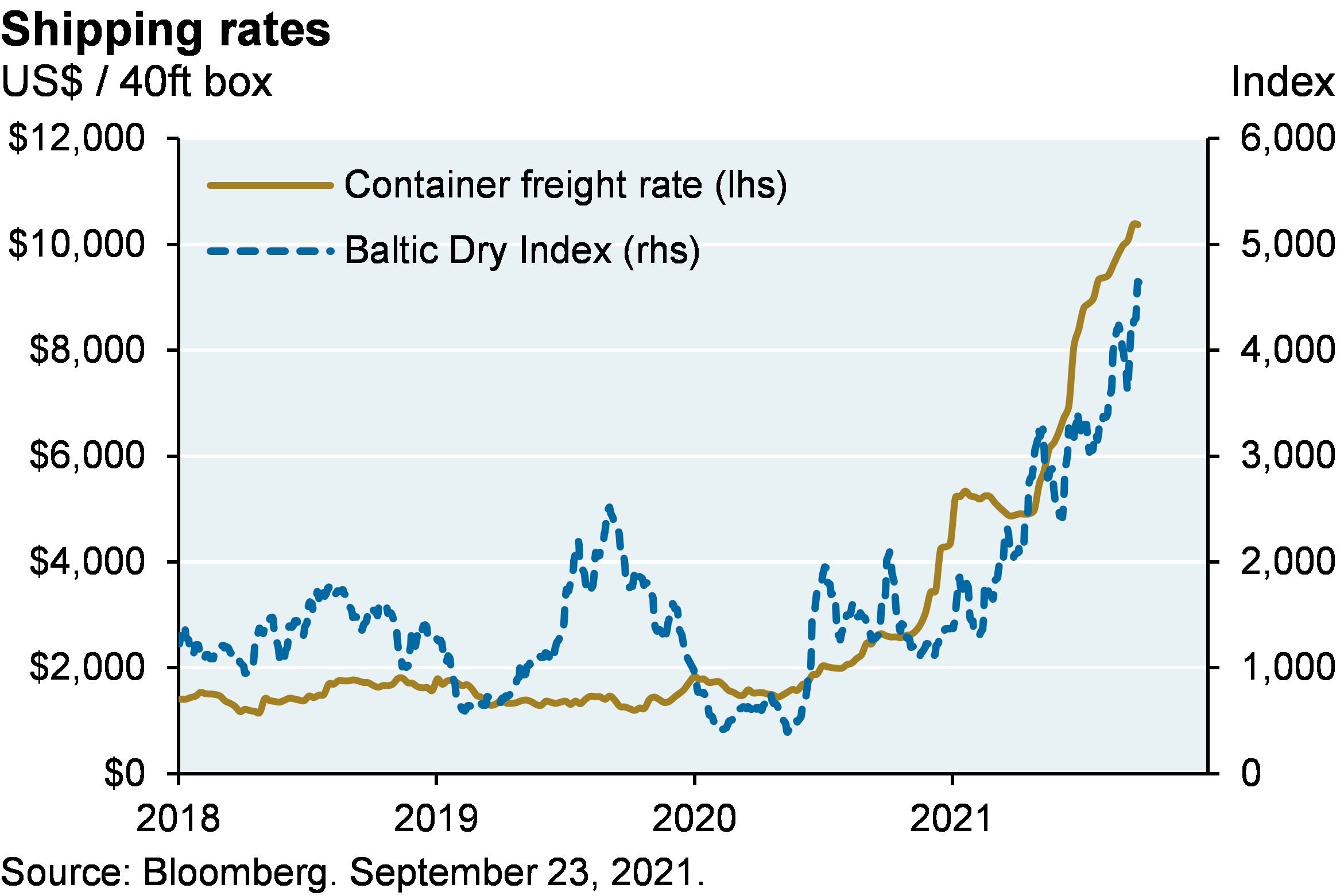 Line chart shows the container freight rate shown in US dollars per 40ft box and shows the Baltic Dry Index since 2018. The container freight rate has steadily been rising since January 2019, to its highest point of over $10,000 in September. The Baltic Dry Index remained at a level of 1000-2000 until recently, when it spiked to above 4,000, the highest level since 2010.