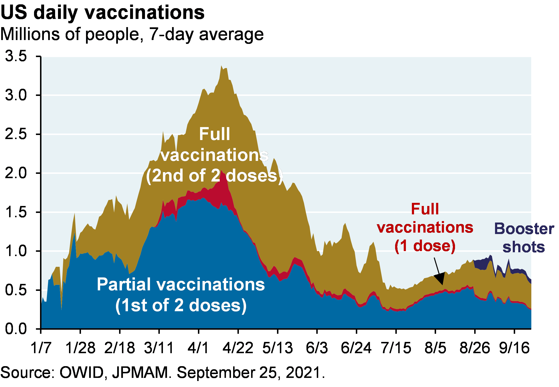 Area chart shows partial, 1-dose full, 2-dose full, and booster dose US daily vaccinations. At the April peak, about 3.3 million people were getting vaccinated a day. More recently, about 500k people are getting vaccinated a day, split evenly between partial and full vaccinations, with a small portion of doses going to booster shots and 1-dose vaccinations.