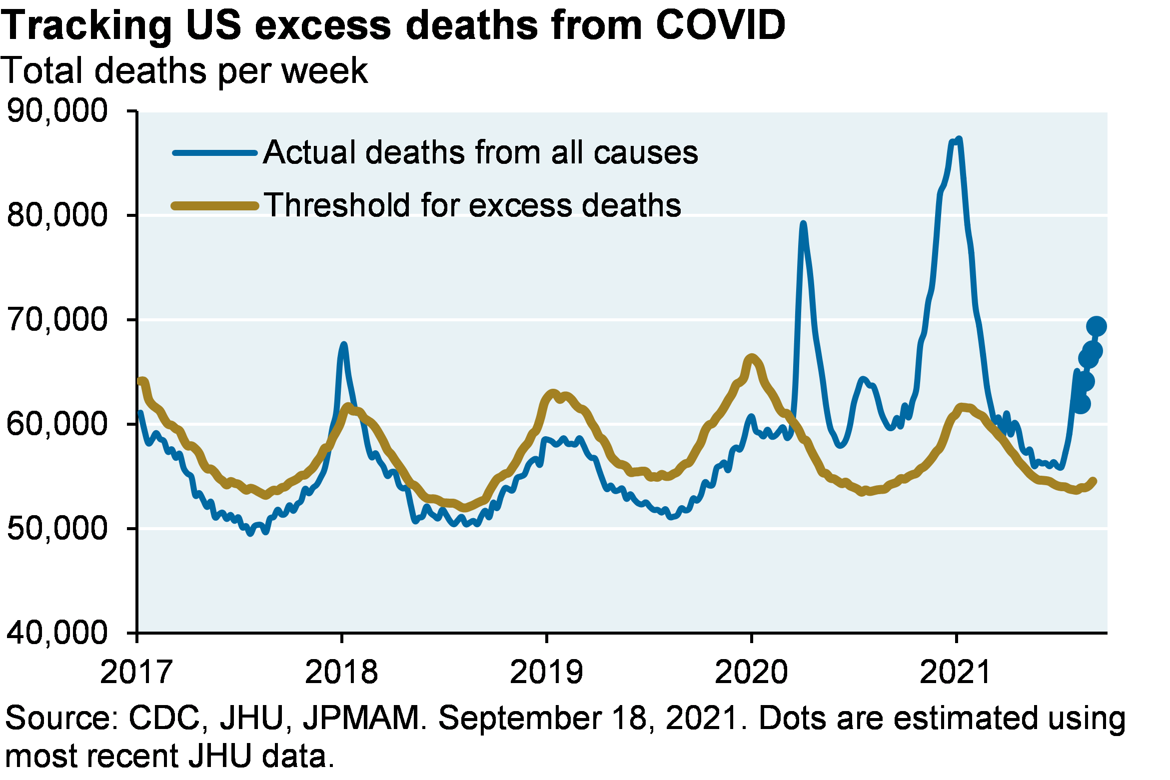 Line chart shows actual deaths per week from all causes vs the threshold for excess deaths from 2017 to 2021. Actual deaths from all causes were below the threshold from 2017 to the start of COVID, with the exception of a brief spike in 2018. Actual deaths from all causes spiked at the end of 2020 at about 90,000 before dropping to the threshold. Recently, however, actual deaths have started to pick up again and are well above seasonal trends (about 70,000 actual deaths per week)