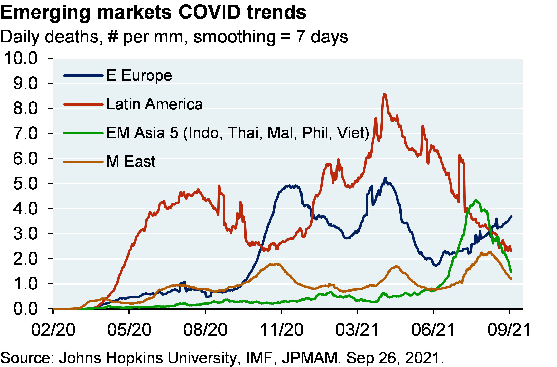 Line chart shows daily COVID-19 deaths per million people for emerging market countries (Latin America, Eastern Europe, EM Asia and the Middle East). In the developing world, infections and mortality are declining.  This is the result of exhaustion of Lambda and Gamma variants in Latin America and the decline in the Delta variant in Asia (note that mortality is rising in Eastern Europe again).