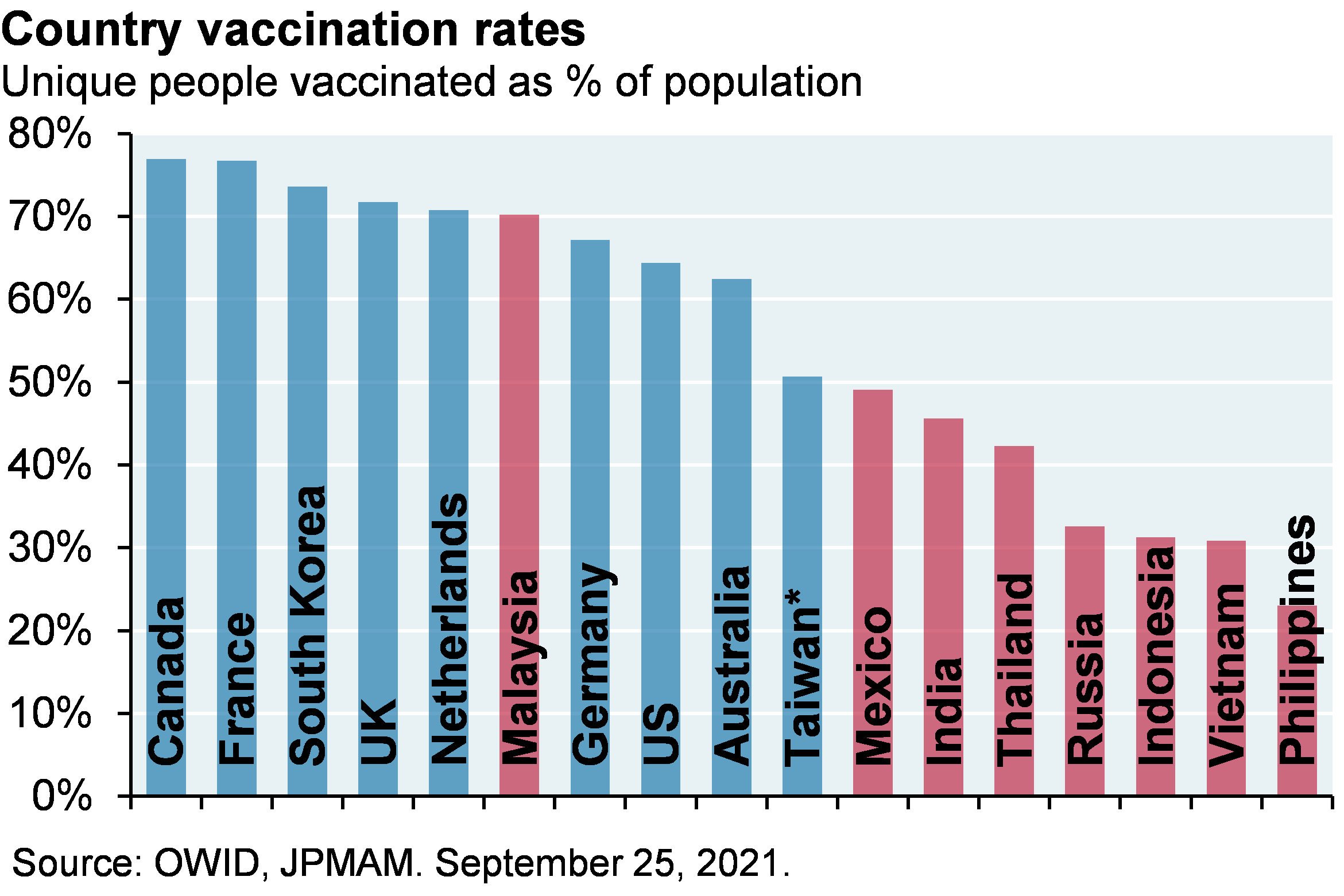 Bar chart which shows vaccination rates by country. The chart illustrates the higher level of vaccination for developed countries relative to emerging market countries. Canada, France and South Korea have vaccination rates around 80%, whereas Vietnam, Indonesia and Philippines vaccination rates are closer to 30%.