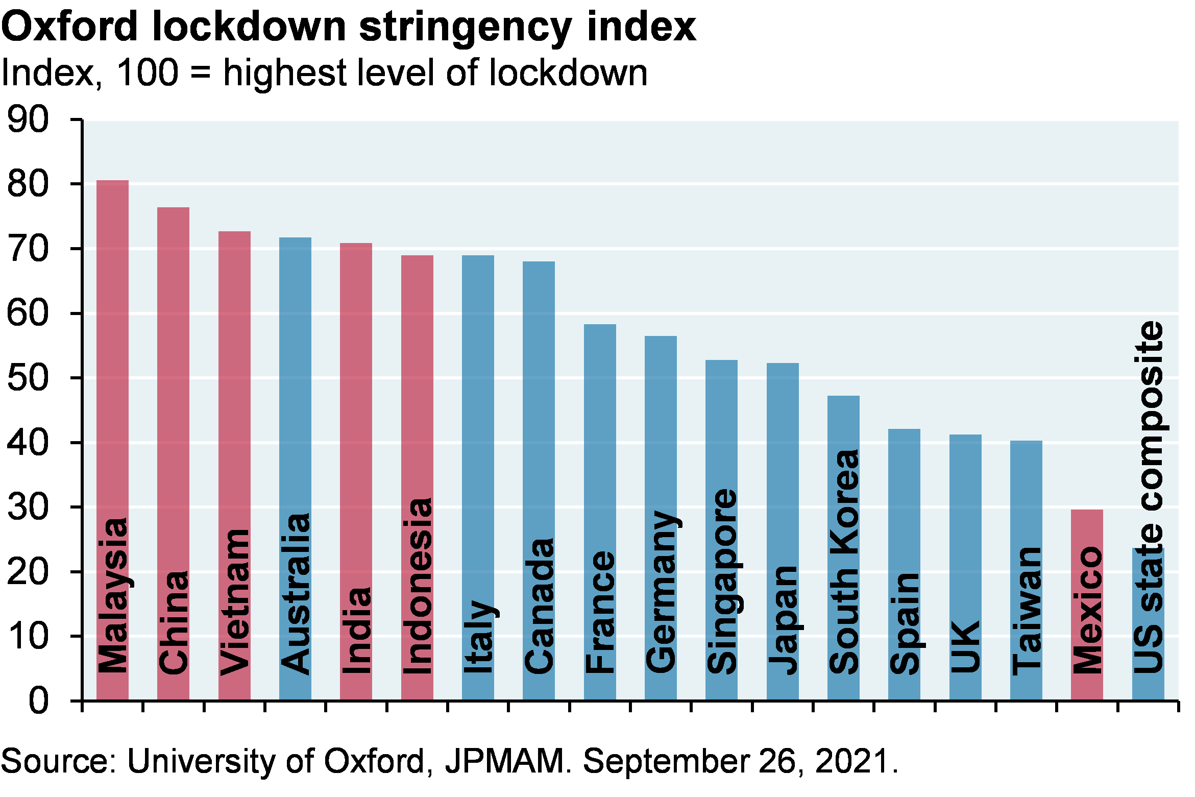 Bar chart shows the Oxford lockdown stringency index levels for various countries. Many Emerging Market countries (in red) have higher COVID stringency requirements than developed countries, an indication of how seriously the governments themselves view the risks of the pandemic and the ability of their healthcare systems to respond to it.