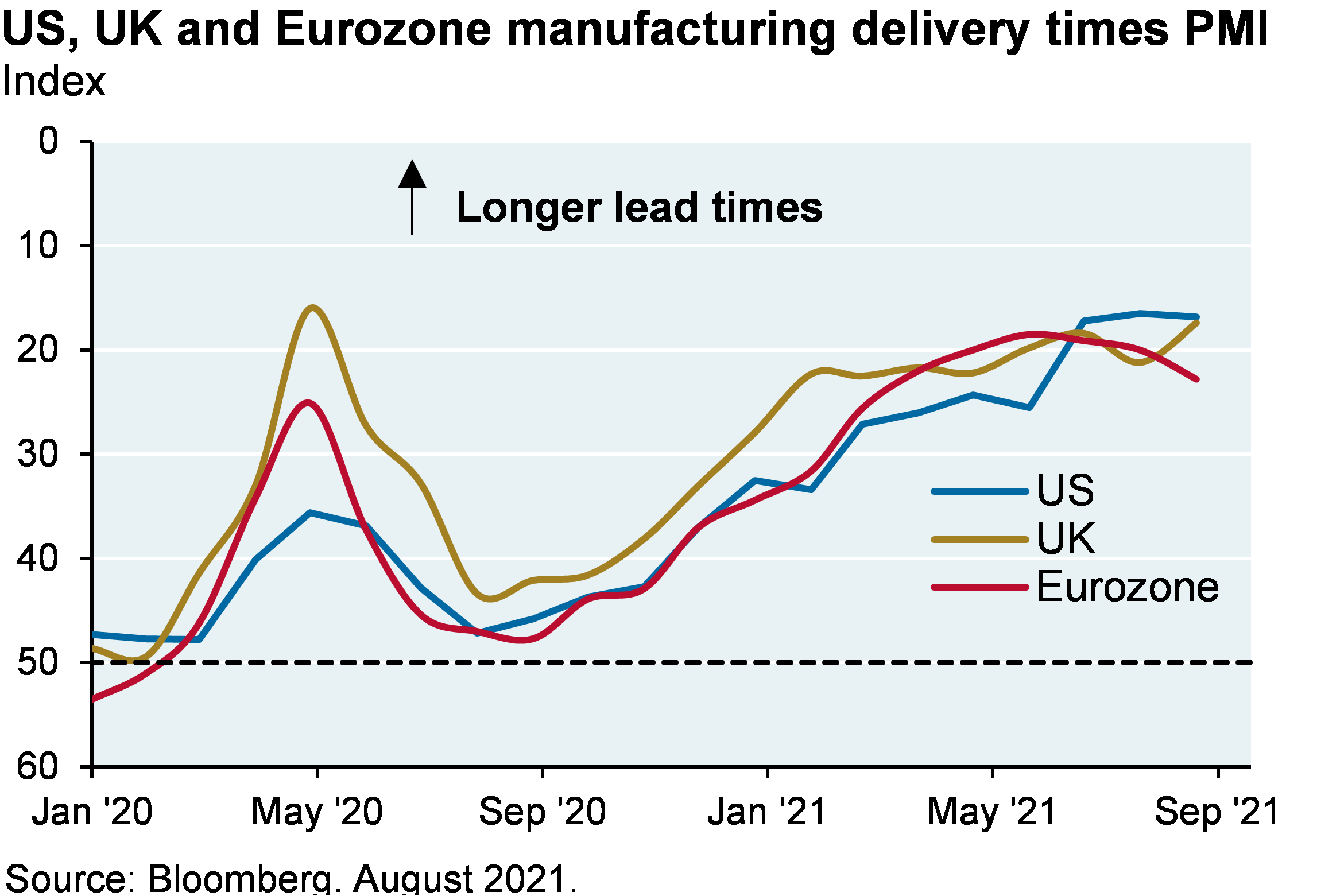 Line chart shows index levels for US, UK and Eurozone manufacturing delivery times. All three locations show a steep increase in delivery times from September 2020 to now, starting at levels around 40-45 and dropping to 15-25, where smaller values indicate longer lead times.