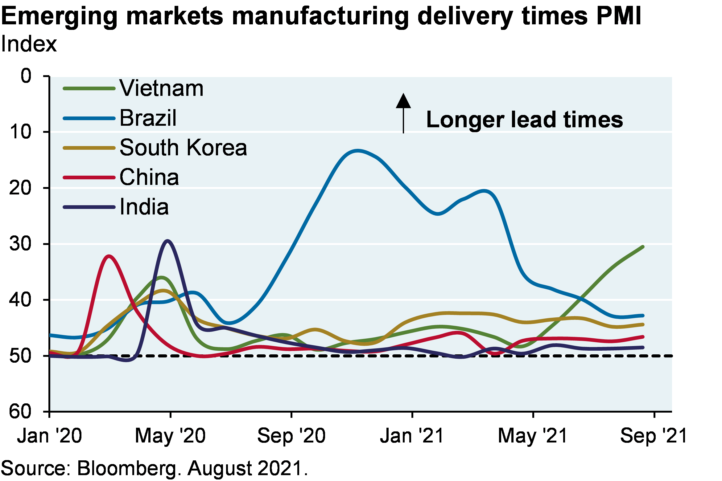 Line chart shows index levels for Vietnam, India, China, South Korea and Brazil manufacturing delivery times. After recovering from small increases in lead times at the start of COVID, delivery times have not changed significantly for India, China and South Korea. Brazil demonstrated a larger increase in delivery times (around 10 at its worst), but has recovered to about 42. Vietnam is currently seeing a spike in delivery times to around 30, after having been between 40 and 50 for most of the period since January 2020.