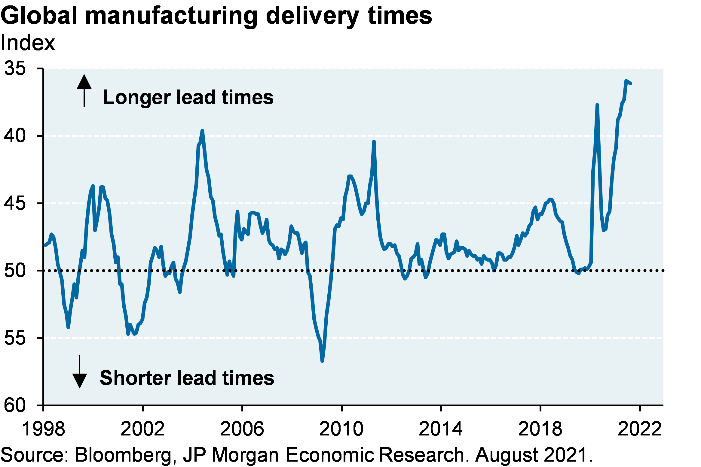 Line chart shows global manufacturing delivery times since 1998, shown as an inverted index where a lower value represents longer lead times and a higher value represents shorter lead times. Chart shows that lead times are the longest they have been in history.
