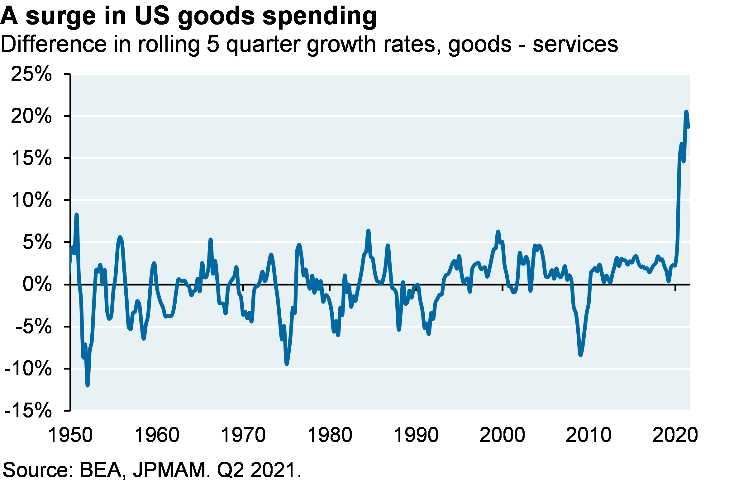 Line chart shows the difference in rolling 5 quarter growth rates between goods and services. The dispersion in US goods spending vs services in the last few quarters is at the highest level on record.
