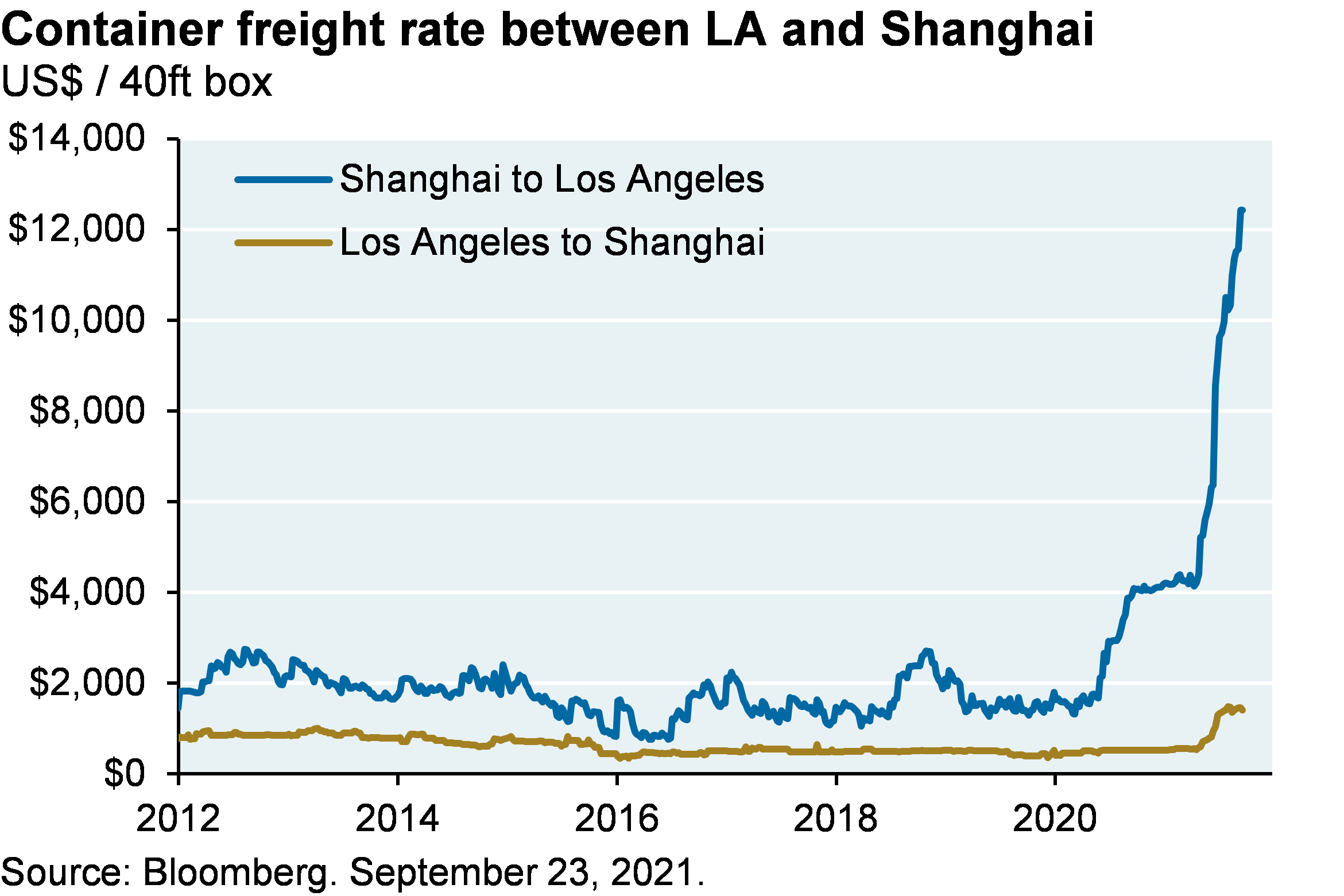 Line chart shows the container freight rate between LA and Shanghai, shown in US dollars per 40ft box. While the Los Angeles to Shanghai container freight rate has remained steady since 2012 (though with a small recent spike), the Shanghai to Los Angeles freight rate has spiked from a normal value of around $2,000 to a most recent peak of over $12,000 per 40ft box.