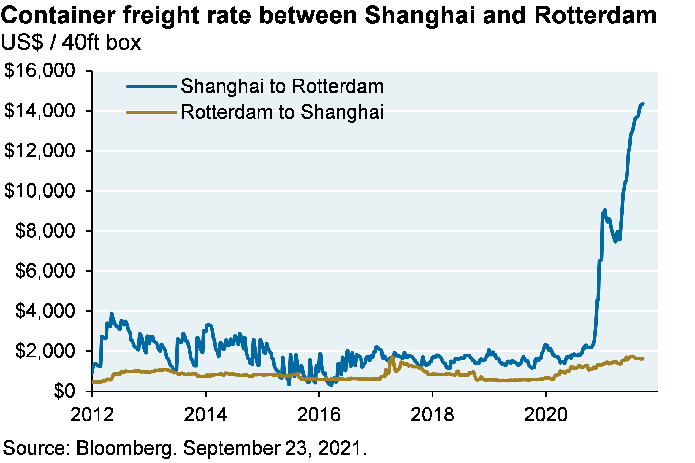Line chart shows the container freight rate between Shanghai and Rotterdam, shown in US dollars per 40ft box. While the Rotterdam to Shanghai container freight rate has remained steady since 2012 (though with a small recent uptick), the Shanghai to Rotterdam freight rate has spiked from a normal value of around $2,000 to a most recent peak of over $14,000 per 40ft box.