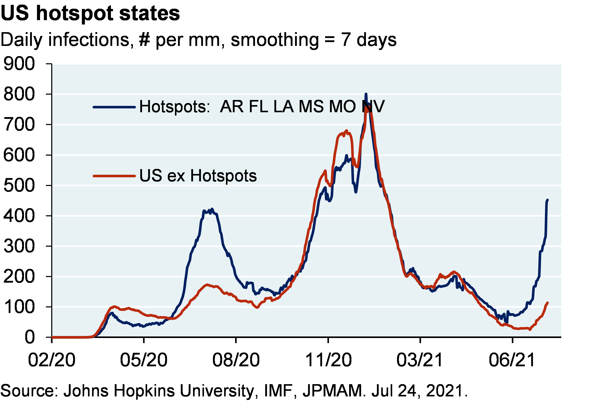 Line chart shows daily infection per million in US hotspot states compared to the US ex hotspot states. Hotspot states include Arkansas, Florida, Louisiana, Mississippi, Missouri and Nevada. At their most recent point, the hotspot states have seen a spike to almost 450 infections per million compared to 100 infections per million among the US ex hotspot states.