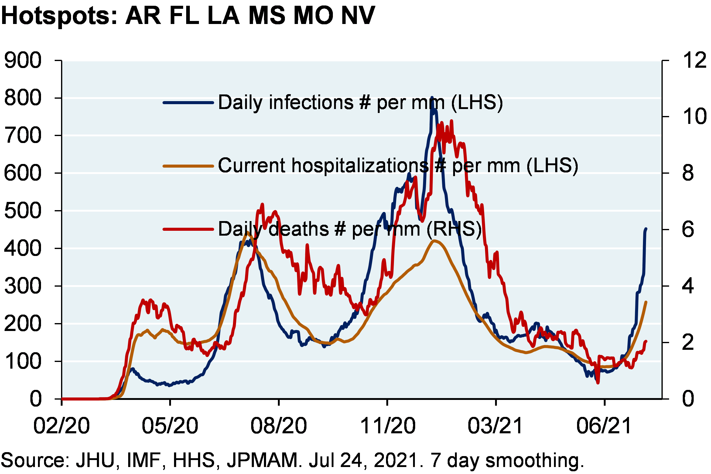 Line chart shows daily infections per million, current hospitalizations per million and daily deaths per million among the hotspot states (Arkansas, Florida, Louisiana, Mississippi, Missouri and Nevada). Chart shows that daily infections per million have spiked in the hotspot states to around 450 infections per million. Hospitalizations have slightly increased to around 200 hospitalizations per million and deaths have also seen a slight increase to almost 2 deaths per million.