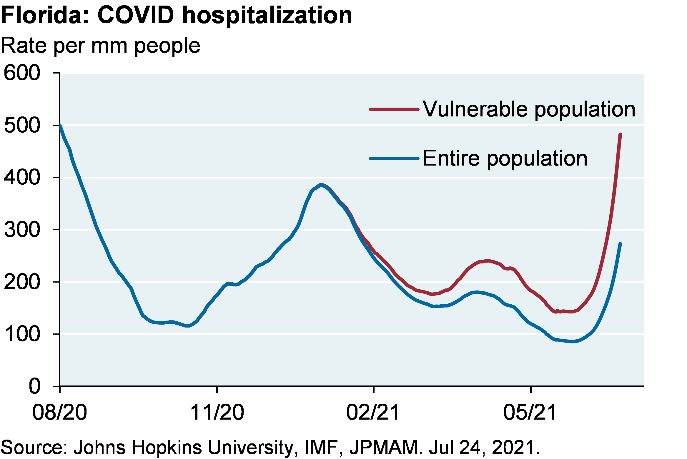 Line chart shows COVID hospitalization in Florida for the vulnerable population compared to the entire population, shown as the hospitalization rate per million people. Hospitalizations for the entire population are around 300 per million compared to almost 500 per million among the vulnerable population, which is higher than the January 2021 peak of around 400 per million.
