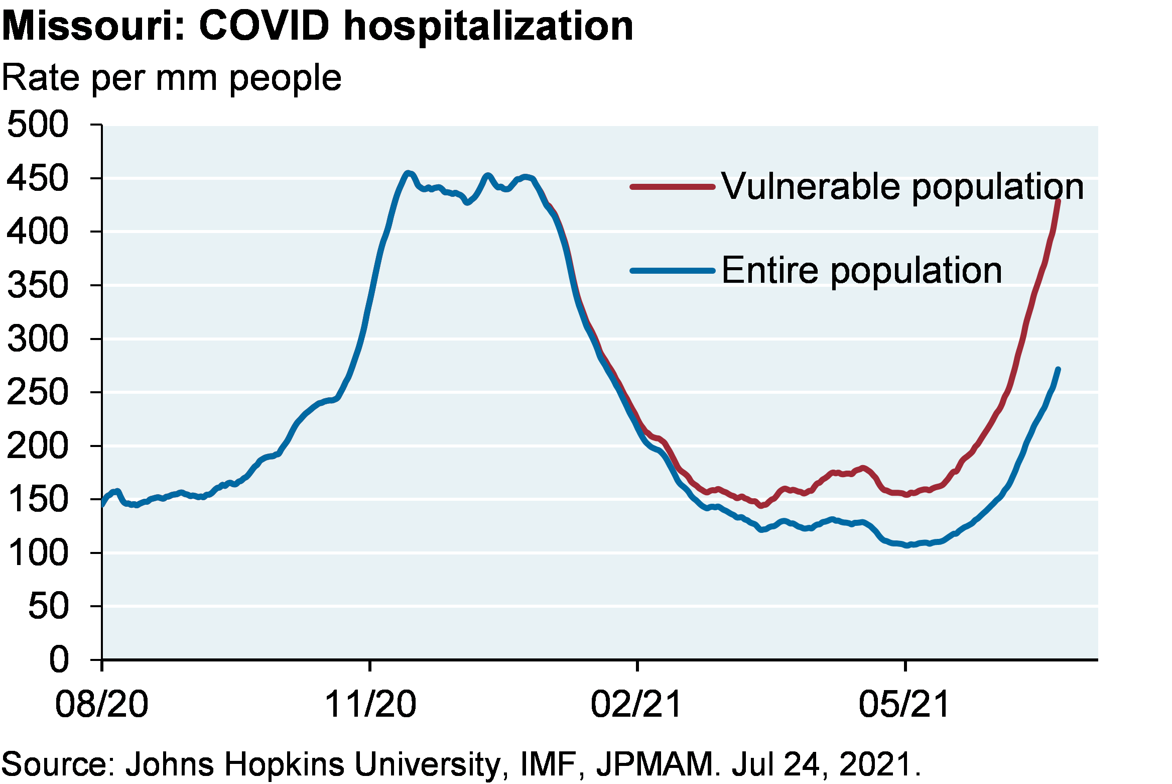 Line chart shows COVID hospitalizations in Missouri for the vulnerable population compared to the entire population, shown as the hospitalization rate per million people. Hospitalizations for the entire population are around 250 per million compared to almost 450 per million among the vulnerable population, which is in line with the winter peak of around 450 per million.