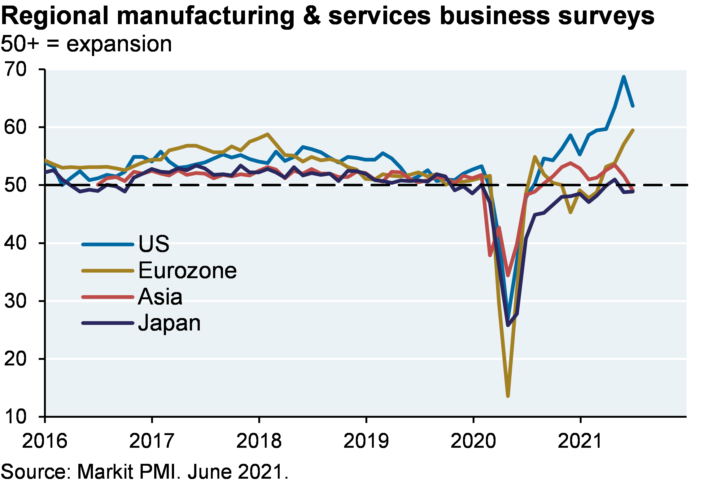 Line chart shows regional manufacturing & services business surveys since 2016, where a value of greater than 50 indicates expansion. Most recently, the US is around 65, the highest level on record for the period shown. Eurozone is most recently at around 60, and Asia and Japan are at around 50.