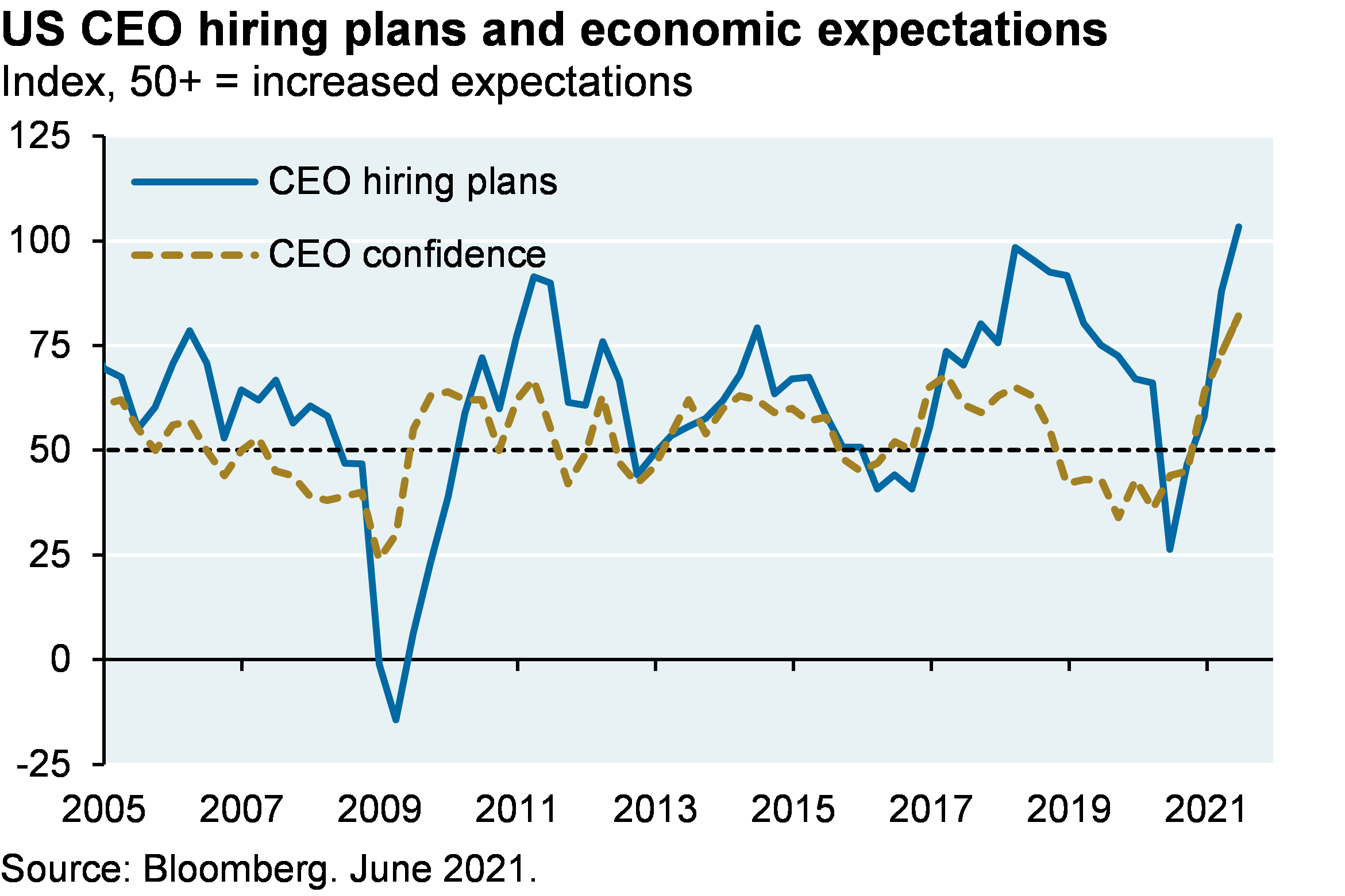 Line chart shows US CEO hiring plans and CEO confidence since 2005, shown as an index in which a value of 50 or greater indicates increased expectations. Both CEO hiring plans and confidence are at all time-highs, at values of around 100 and 80 respectively. In 2020, CEO hiring plans reached a low of around 25 and CEO confidence reached around 40. In 2008/2009, CEO hiring plans reached a low of around -10, and CEO confidence reached a low of around 25.