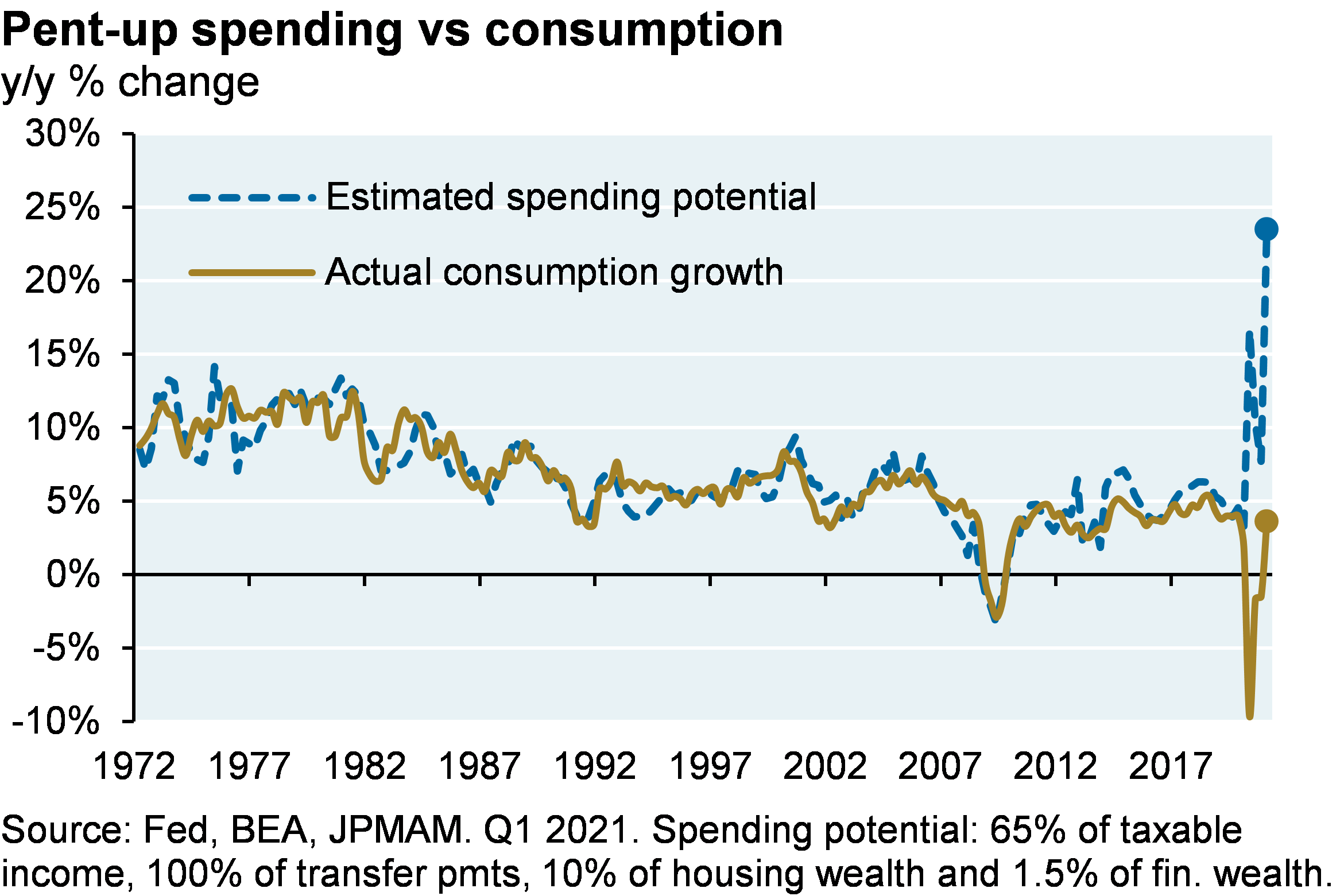 Line chart shows estimated spending potential and actual consumption growth, shown as the year-over-year percent change. Chart shows a spike in spending potential to around 25% from around 5% despite a spike in consumption growth from around -10% to 5%.