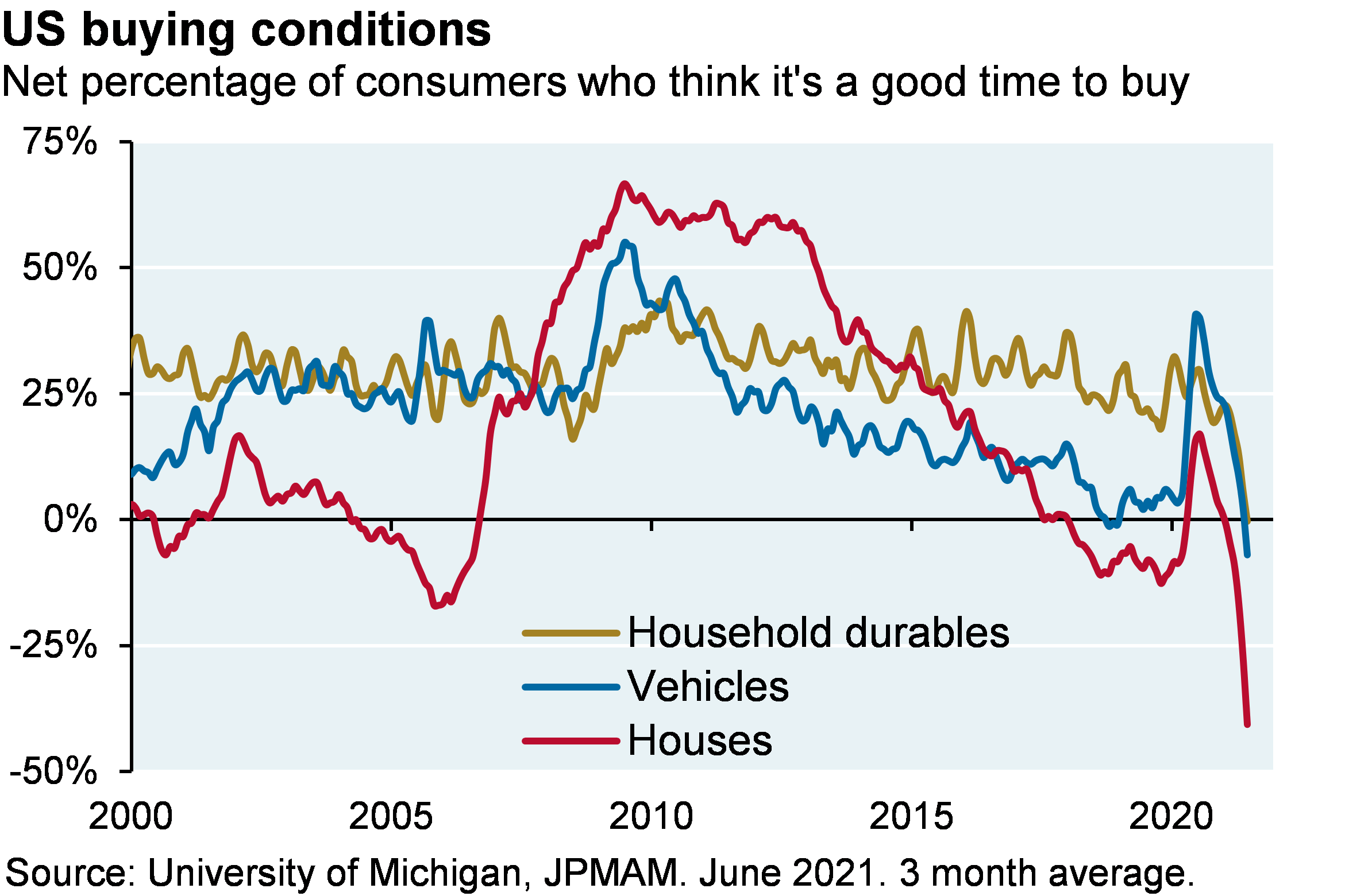Line chart shows US buying conditions since 2000 for household durables, vehicles, and houses, shown as the net percentage of consumers who think it's a good time to buy. US buying conditions for all series are close to their all-time lows. The net percentage of consumers who think it's a good time to buy houses is close to -40%, compared to -7% for vehicles and 0% for household durables.