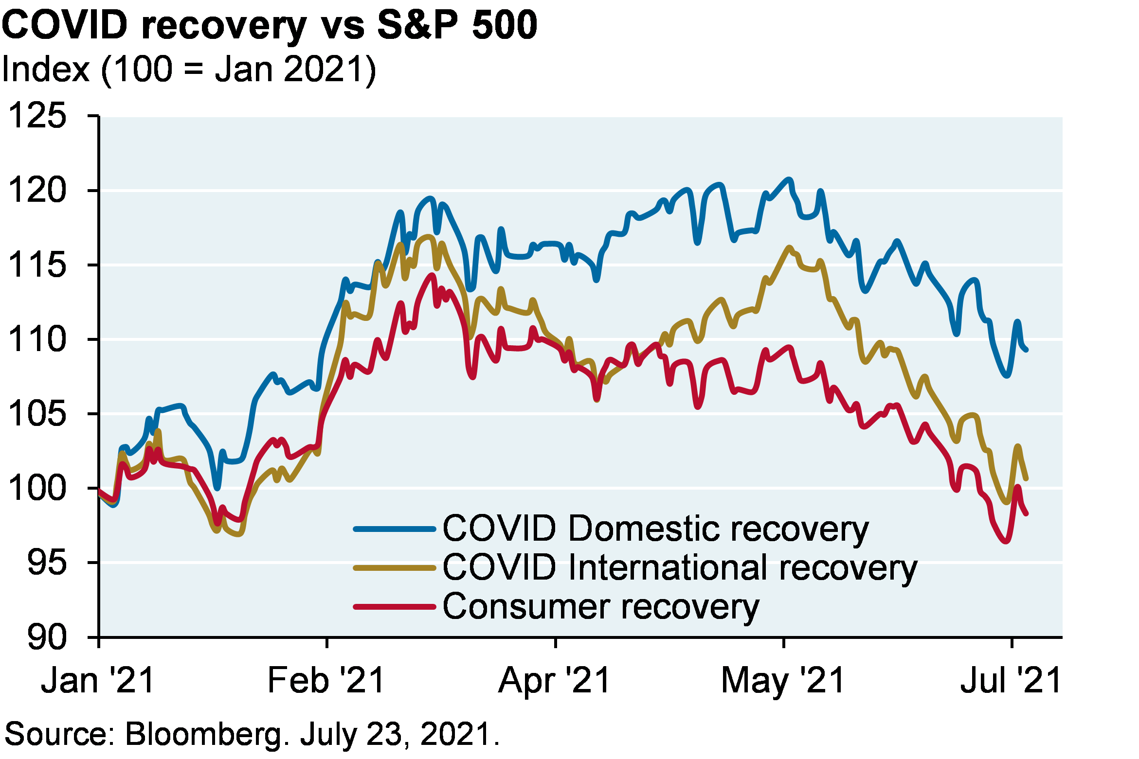 Line chart shows the COVID recovery vs S&P 500 shown as an index where 100 represents January 2021 levels. Chart shows the COVID domestic recovery is around 107, the COVID international recovery just under 100, and the consumer recovery is around 97.