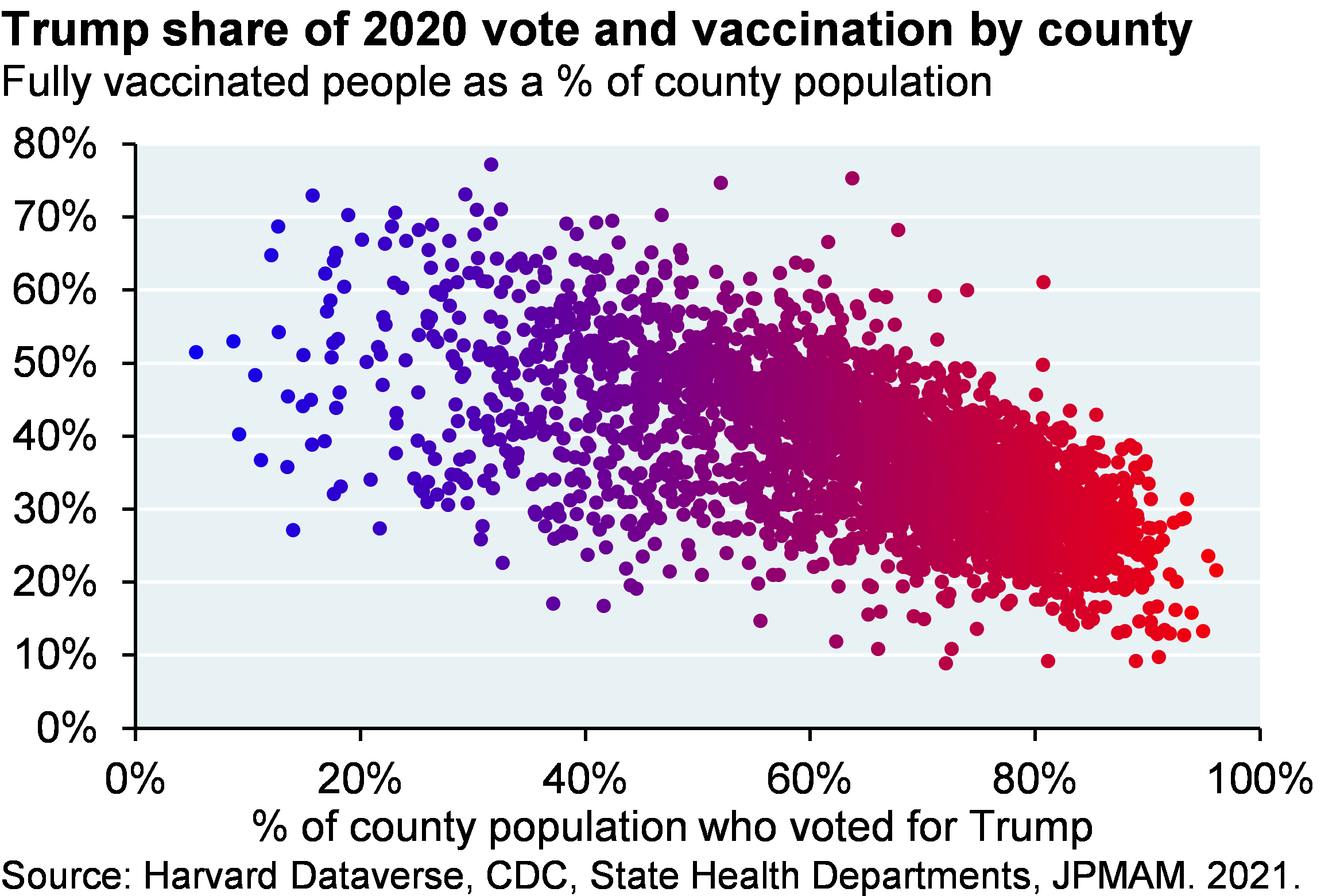 Scatter plot shows fully vaccinated people as a percentage of population vs the percentage of the population who voted for Trump, where each dot represents a US county. The dots illustrate that counties with more Trump voters tend to have lower vaccination rates.