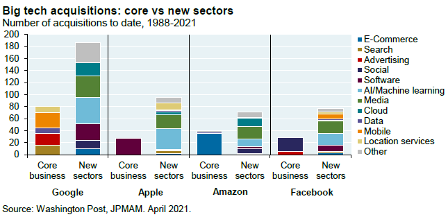 Bar chart shows the number of acquisitions to date for Google, Apple, Amazon and Facebook, broken out by acquisitions of companies within their core business vs companies in new sectors. The number of acquisitions in new sectors is more than double the number of acquisitions in these companies' core businesses.