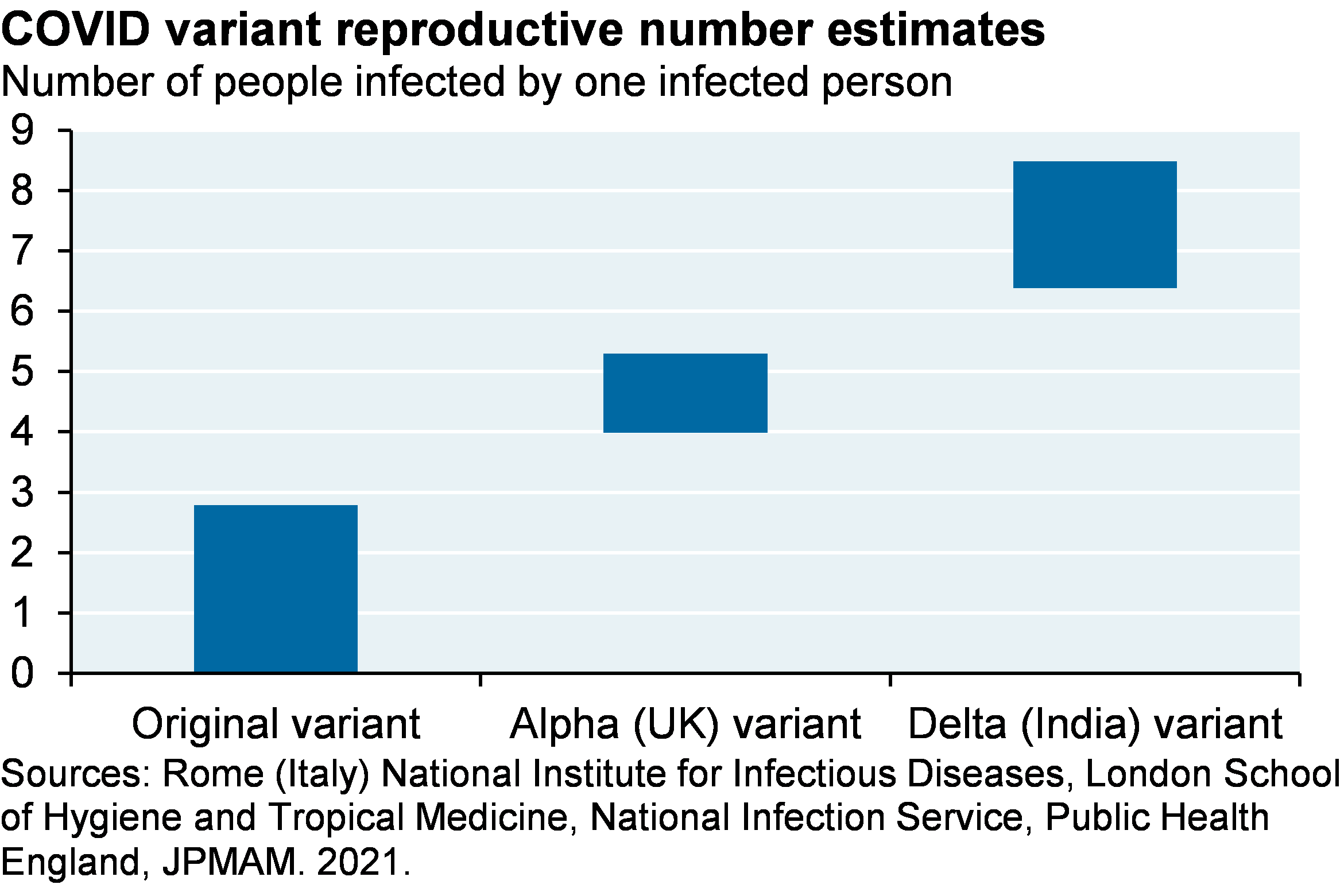 Bar chart which shows COVID reproductive number estimates by variant. The original variant had an estimated reproductive number of 0 to about 3, while estimates for the Alpha and Delta variants are about 4-5 and 6-8.5.